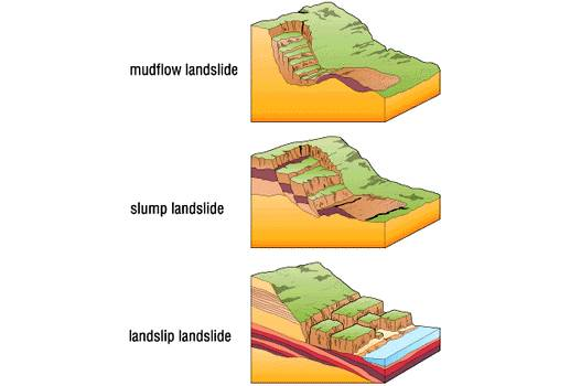 Figure A- Different types of landslides that can occur