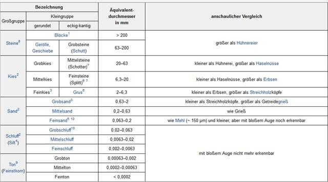 Bekannt GC3MVCN Was uns die Eiszeit brachte (Earthcache) in Mecklenburg RH01