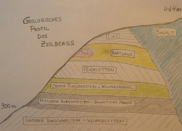 Geologisches Profil Des Zeilbergs