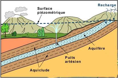 Reservoir d eau douce