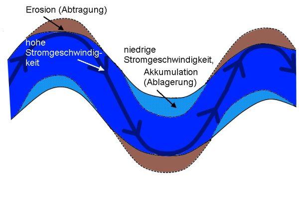 Grafik Seitenerosion