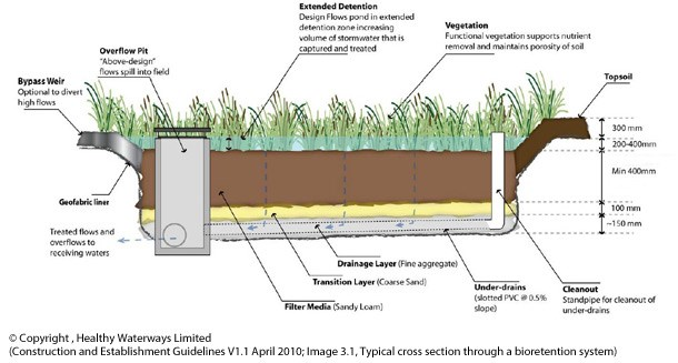 Gc71xx6 Bioretention Stormwater Treatment Facility