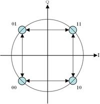 QPSK constellation diagram.