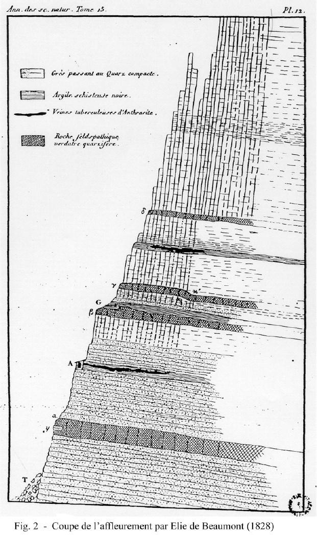 Coupe des affleurements - 1828