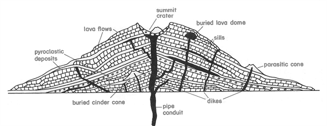 Dome Volcano Diagram Cross Section Electrical Work Wiring Diagram