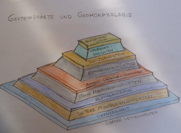 Gesteinshärte und Geomorphologie