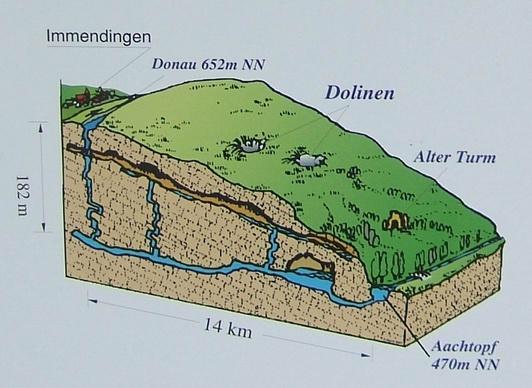 Donauversinkung