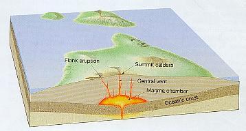 Shield vulcano