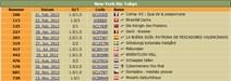 12 Caches in 12 Ländern - Die Liste