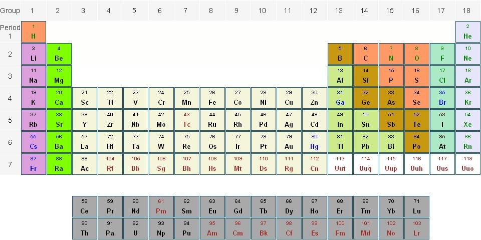 Periodic table with descriptions gallery periodic table of gc2p5tj periodic table of elements challenge unknown cache in urtaz Choice Image
