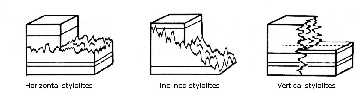 Stylolites diagram