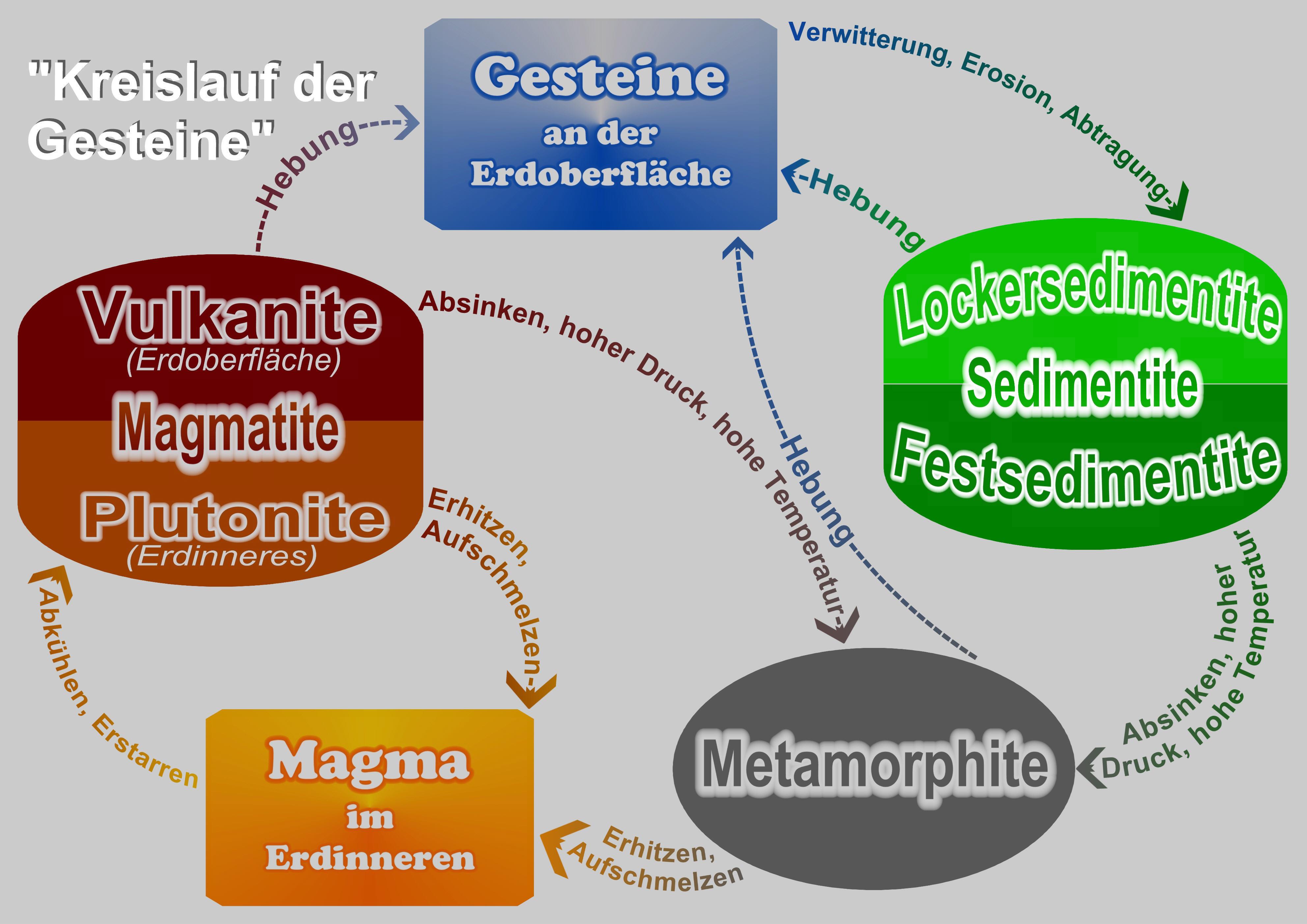 Sedimentite im Kreislauf der Gesteine