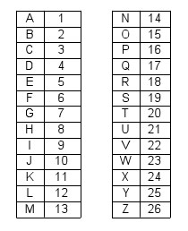 Convert Letter Of Alphabet To Number