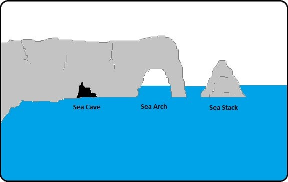 sea arch formation diagram  sea  free engine image for