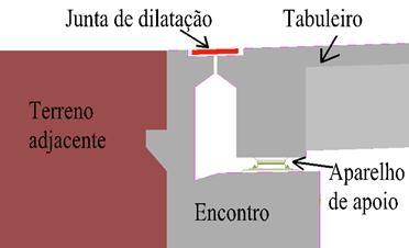 dilatação