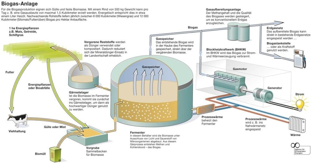 gc30wyb sos in der biogasanlage unknown cache in bayern
