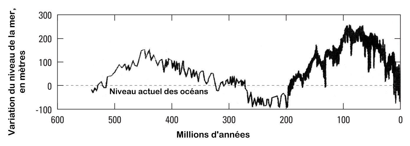 Le niveau marin au cours des temps géologiques.