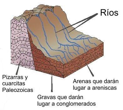 Esquema erosion