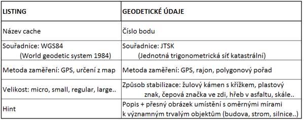 Listing/Udaje