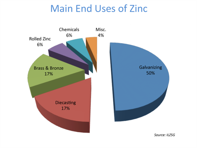 Uses For Zinc GC3WZ34 Atomic Number ...