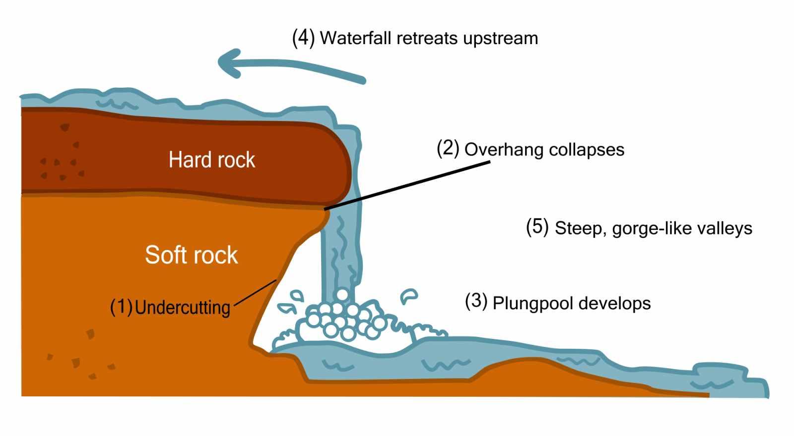 Diagram Of How Rivers ...
