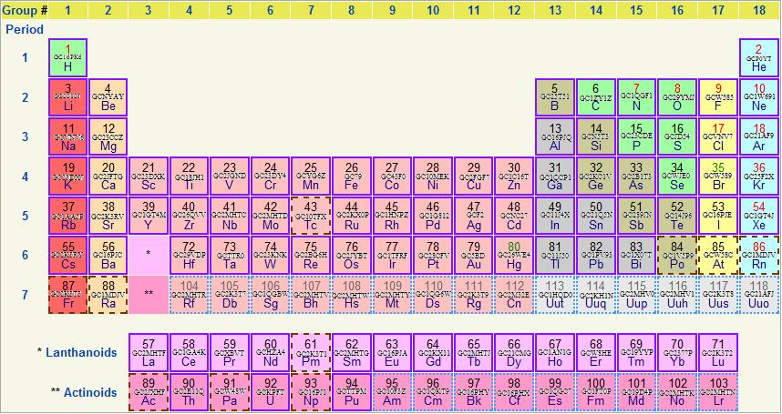 Gc2v8zz Periodic Table Of Caching Challenge Unknown Cache In North