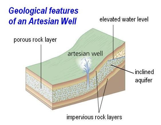 Artesian welll geology