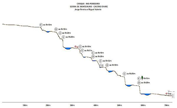 Croqui do Rio Pombeiro