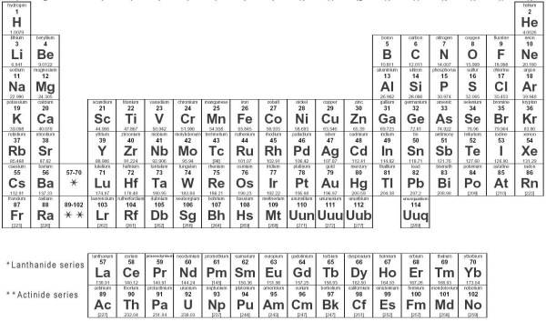 Gczh2x weight a minute its elemental unknown cache in west periodic table of the elements urtaz Choice Image