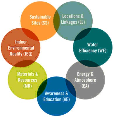 Leed buildings a category for What is leed