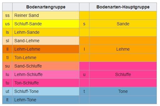 Bodenarten - Tabelle
