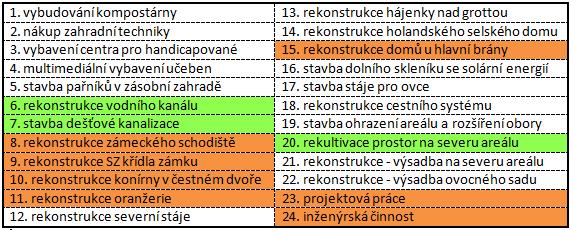 Seznam praci