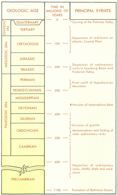 Geologic Time Chart