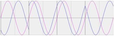 Modulated signal.