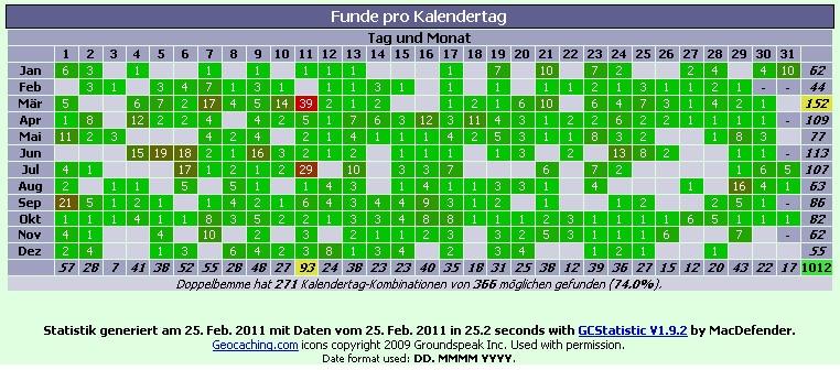 Statistik-201102