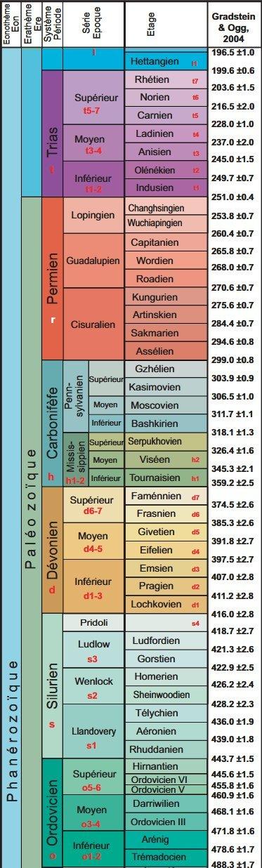 Echelle des temps géologiques (réduite au Primaire et le tout début du Secondaire)