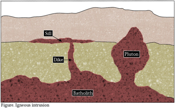 The geology of an intrusion