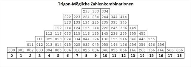 Zahlenkombinationen