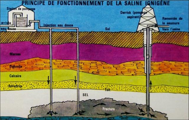 Principe de fonctionnement de la saline ignigène