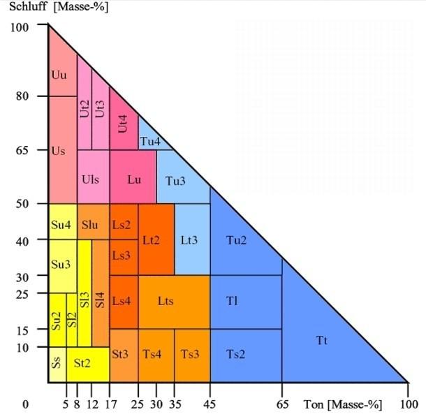 Bodenarten - Dreiecksdiagramm