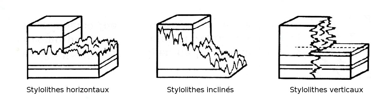 Diagramme de stylolithes