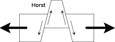 Horst diagram