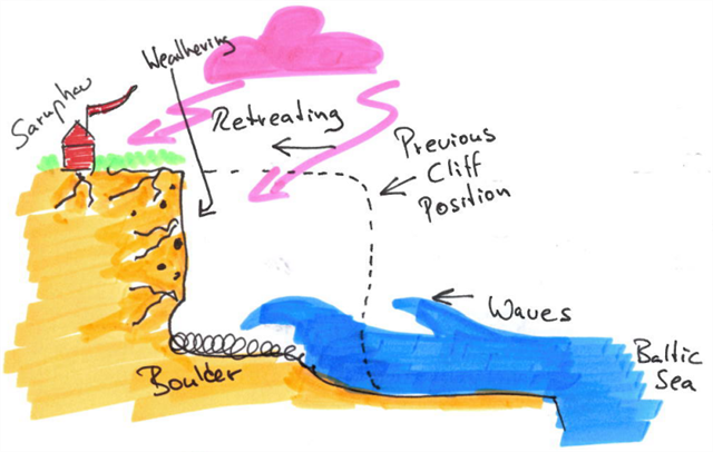Cliff erosion