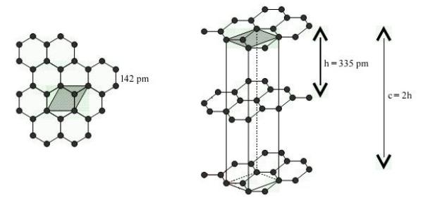 Structure cristalline du graphite
