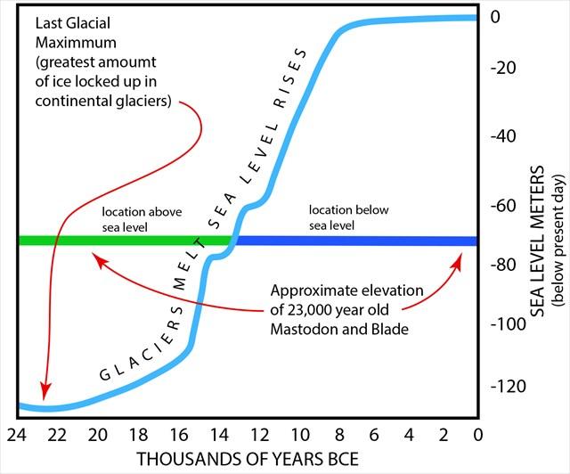 Post-Glacial Sea Level Rise