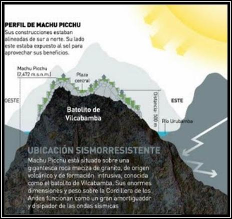 Gc6jpwf el granito en el machu picchu earthcache in peru for Informacion sobre el granito