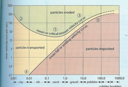 Gc36pzm hjulstrom curve the power of water earthcache in ohio this is a graph that shows the relationship between the size of sediment and the velocity required to erode lift it transport it and deposit it ccuart Gallery