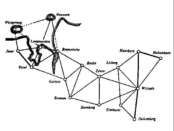 Gauß' Netz