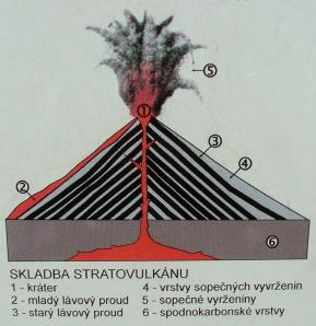 Stratovolcano/Stratovulkan