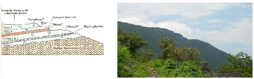 WAYPOINT #1: Left: Lava Flow Diagram / Right: Stony Man Mountain, Sleeping Giant